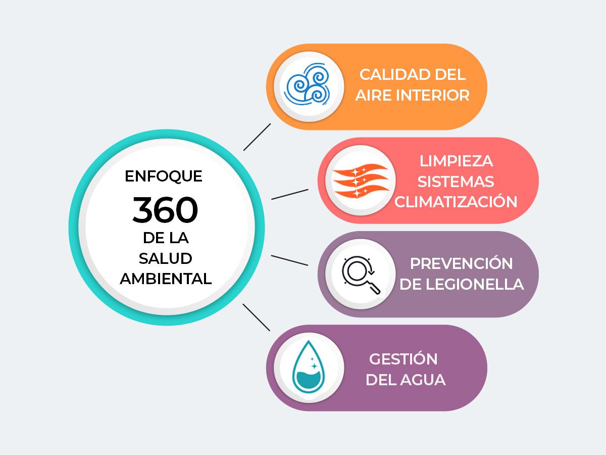 Consultoria Sanidad Ambiental 360
